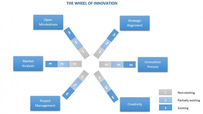 The wheel of innovation