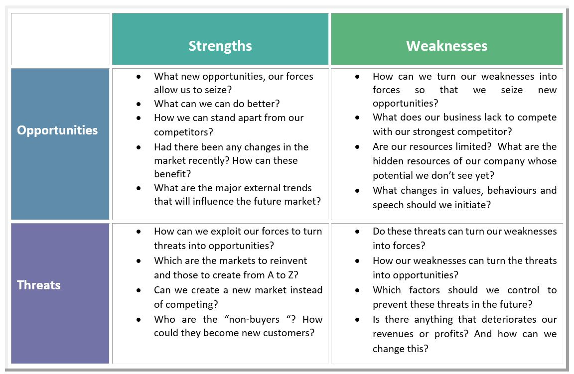 difference between tows and swot The tows matrix: developing strategic options from an external the only difference between tows and swot is that tow the tows.